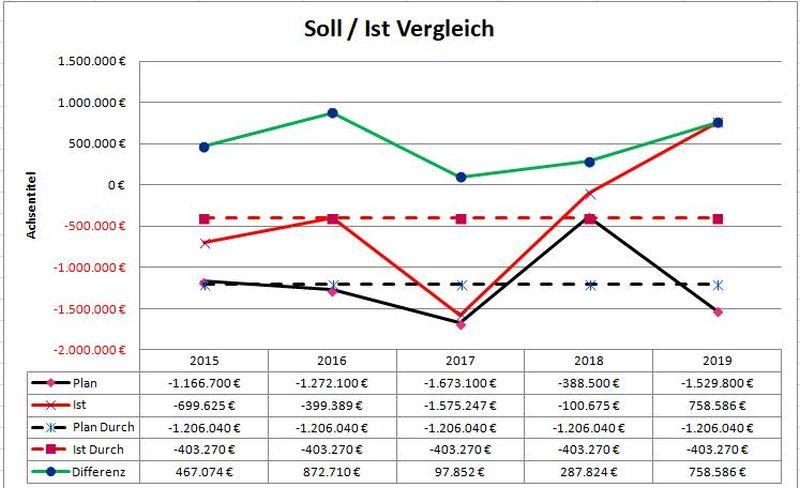 Soll-Ist Vergleich Jahresergebnisse 2015-2019